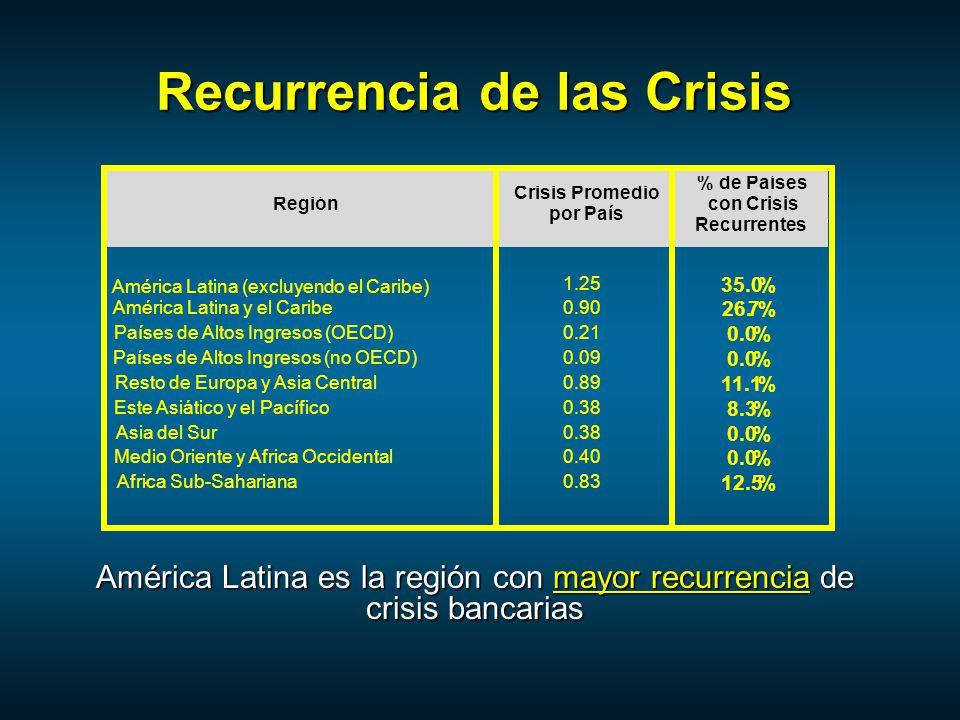 Recurrencia de las Crisis