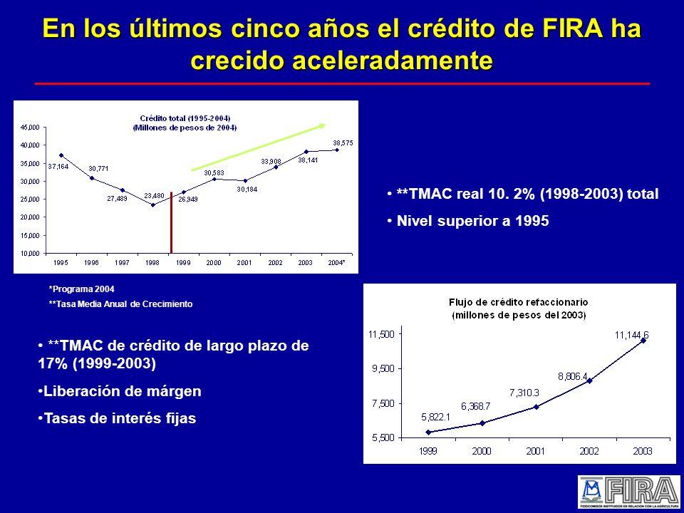 En los últimos cinco años el crédito de FIRA ha crecido aceleradamente