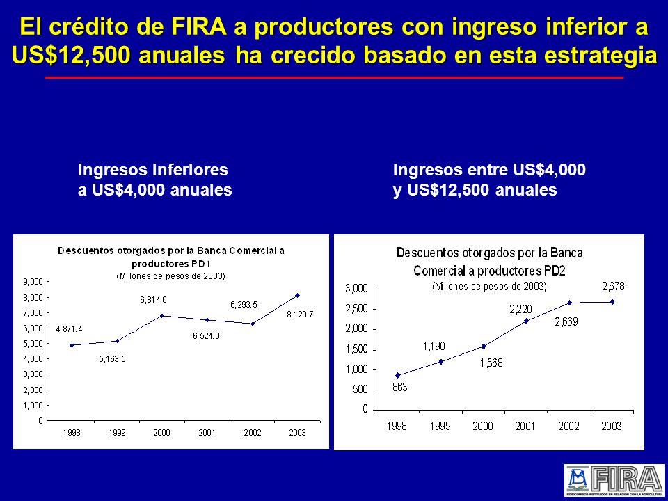 El crédito de FIRA a productores con ingreso inferior a US$12,500 anuales ha crecido basado en esta estrategia