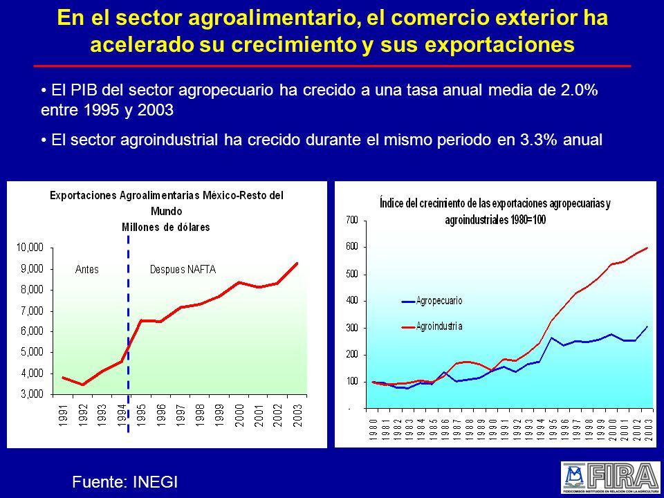 En el sector agroalimentario, el comercio exterior ha acelerado su crecimiento y sus exportaciones