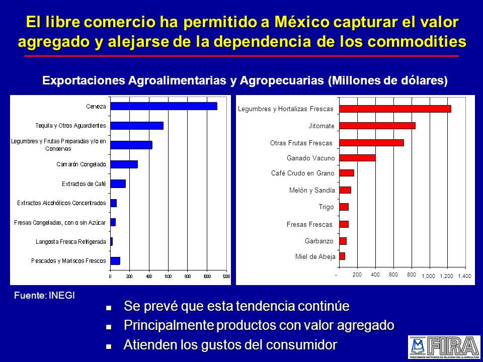 Exportaciones Agroalimentarias y Agropecuarias (Millones de dólares)