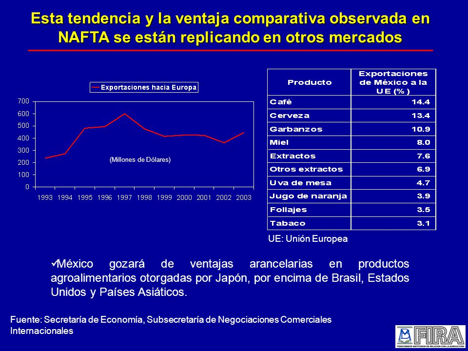 Esta tendencia y la ventaja comparativa observada en NAFTA se están replicando en otros mercados