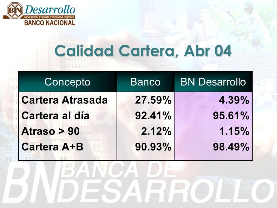 Calidad Cartera, Abr 04 Concepto Banco BN Desarrollo Cartera Atrasada