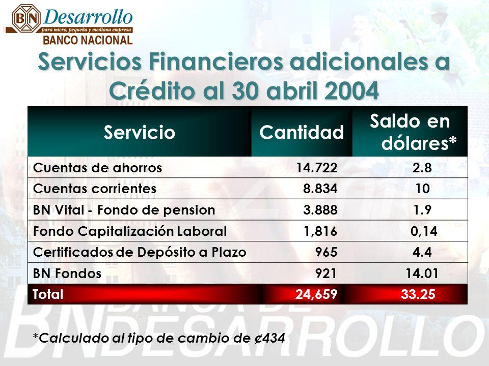 Servicios Financieros adicionales a Crédito al 30 abril 2004