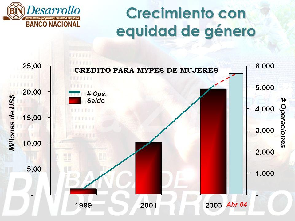 Crecimiento con equidad de género CREDITO PARA MYPES DE MUJERES