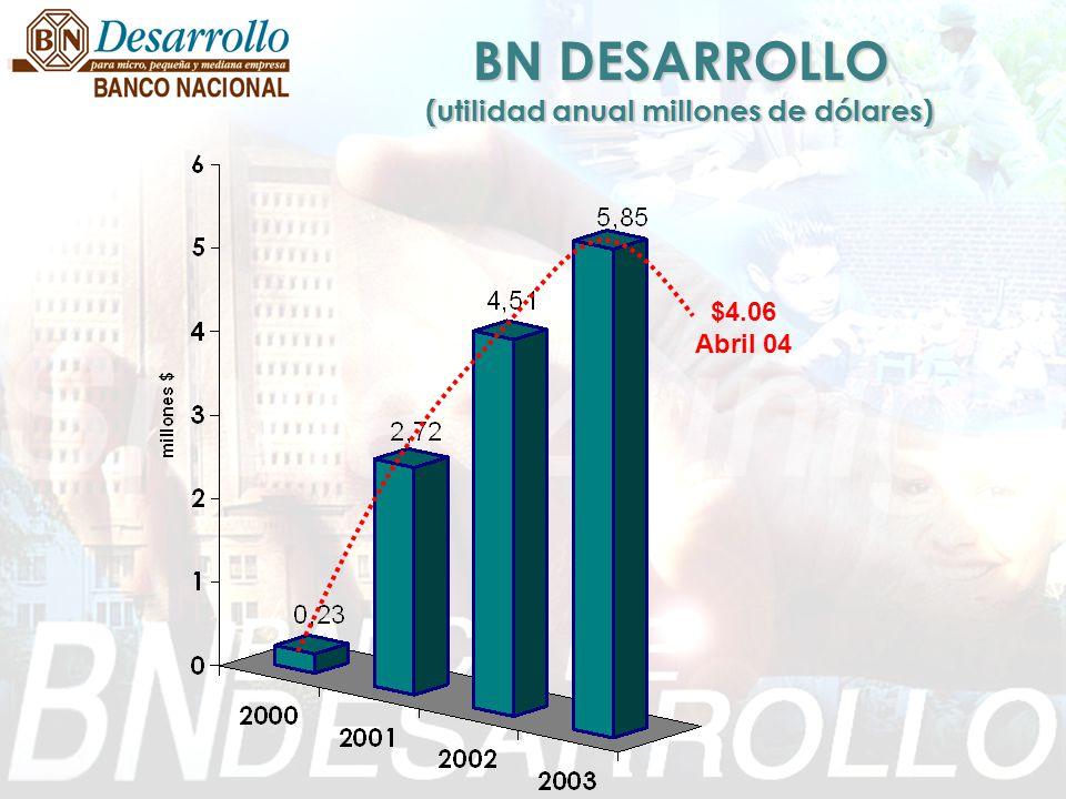 BN DESARROLLO (utilidad anual millones de dólares)
