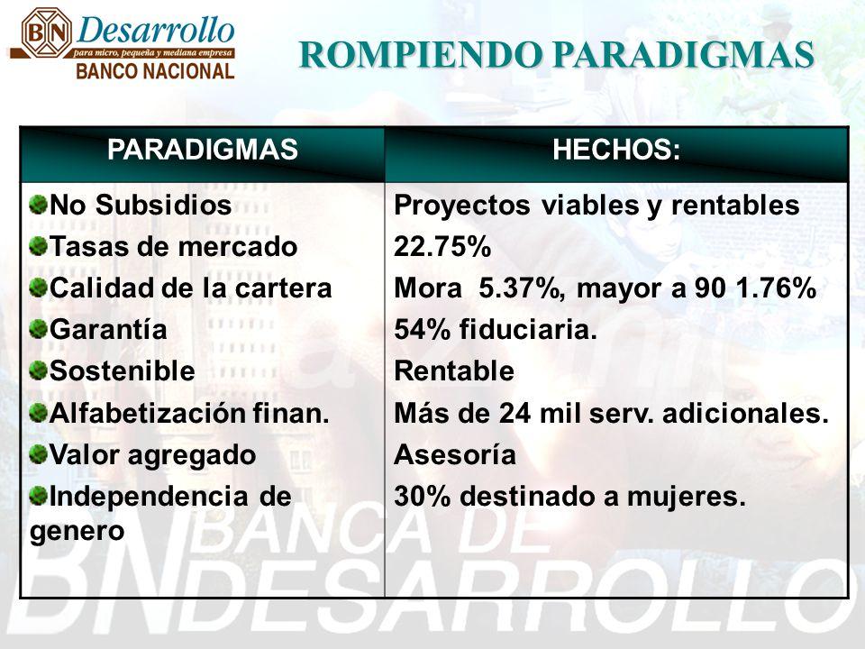 ROMPIENDO PARADIGMAS PARADIGMAS HECHOS: No Subsidios Tasas de mercado