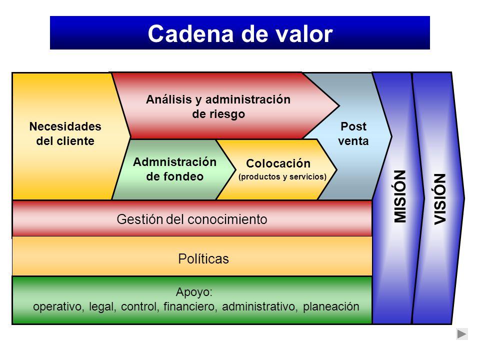 Cadena de valor MISIÓN VISIÓN Gestión del conocimiento Políticas