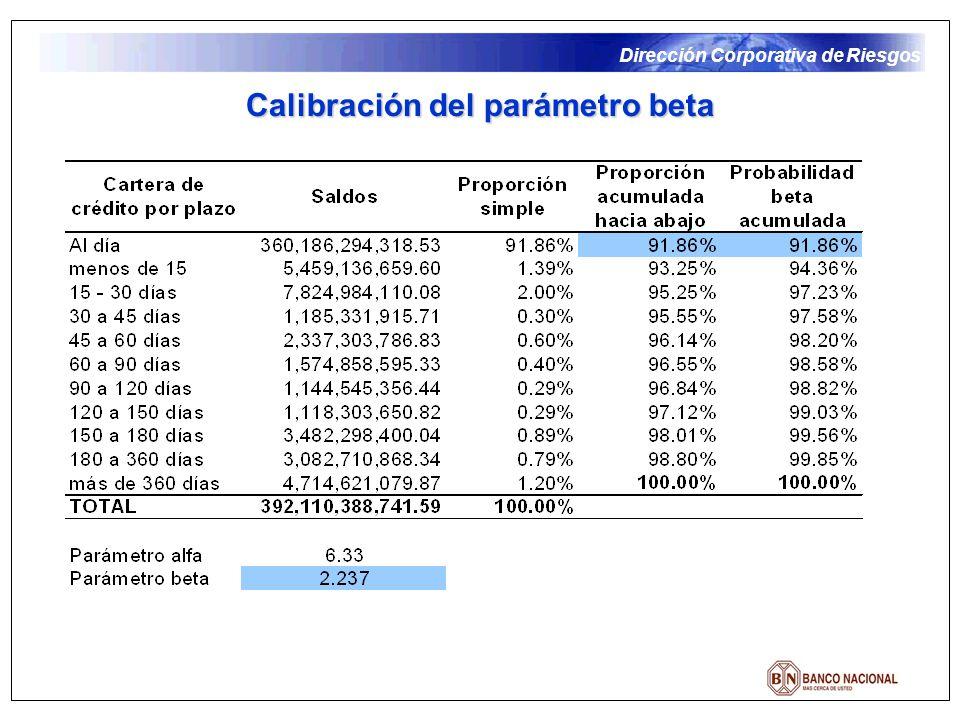 Calibración del parámetro beta