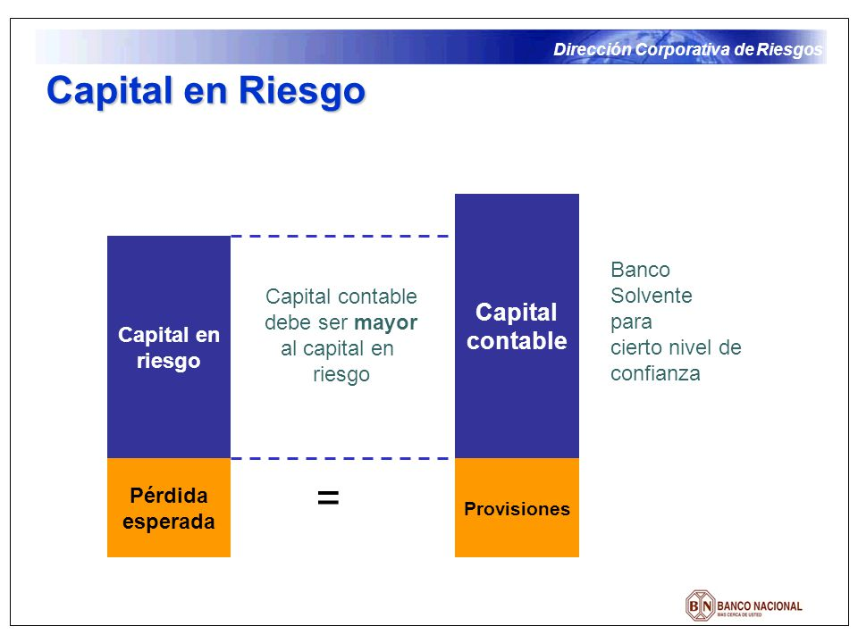 = Capital en Riesgo Capital contable Banco Solvente Capital en