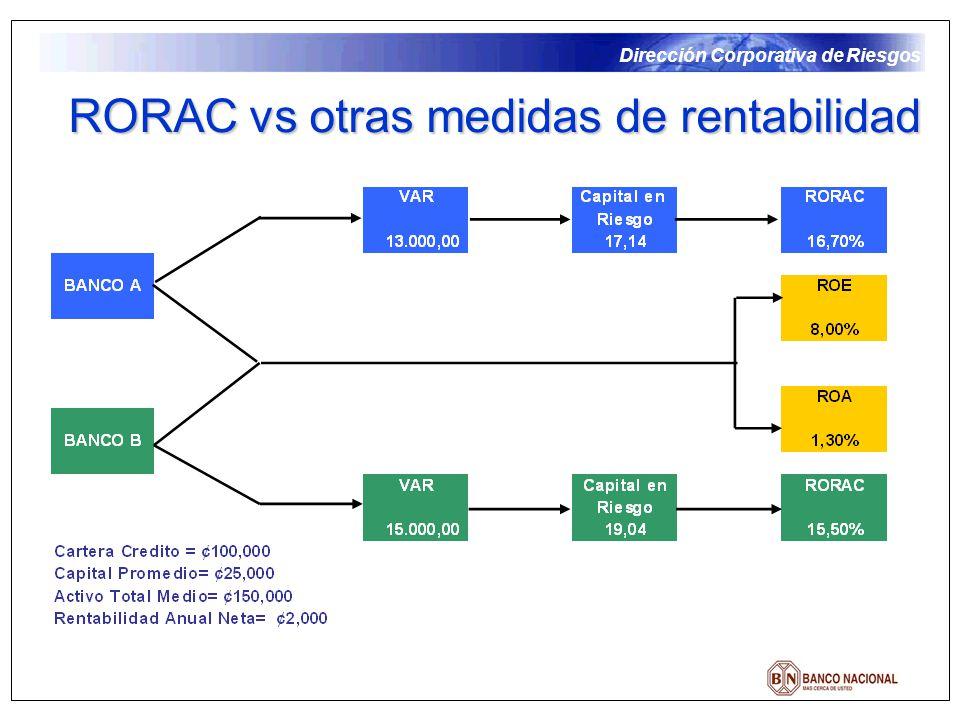 RORAC vs otras medidas de rentabilidad