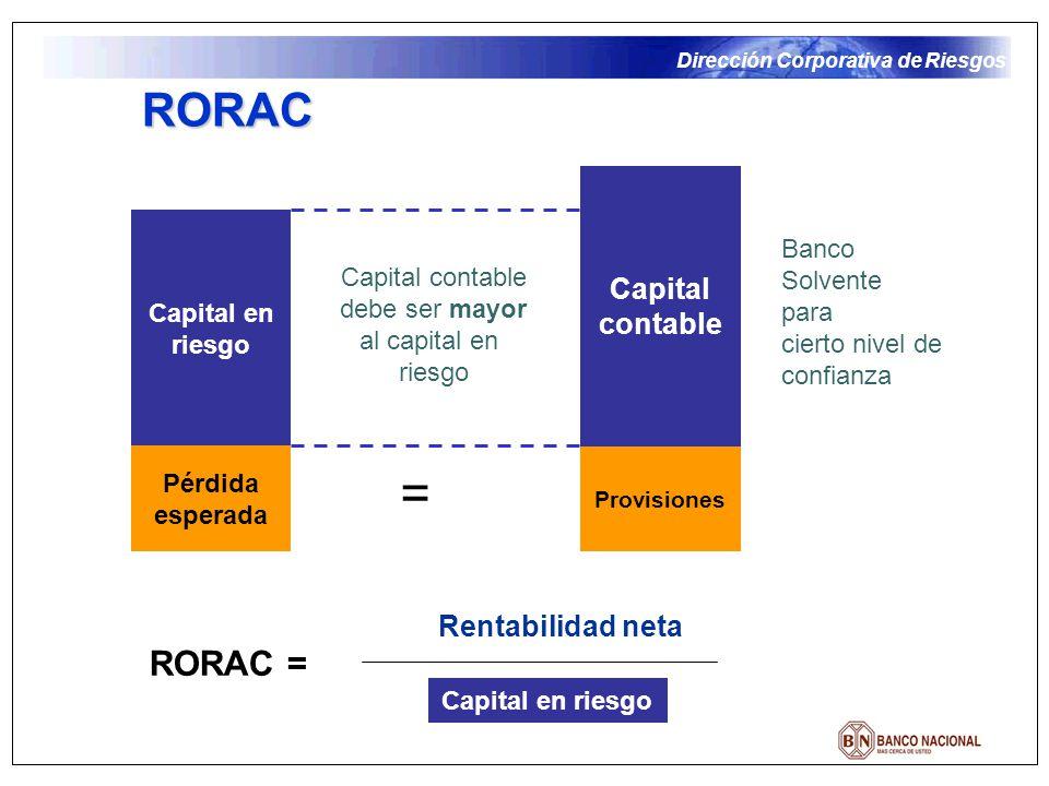 = RORAC RORAC = Capital contable Rentabilidad neta Banco Solvente