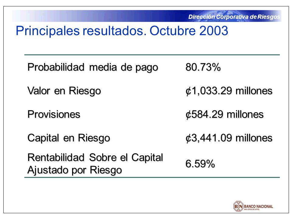 Principales resultados. Octubre 2003