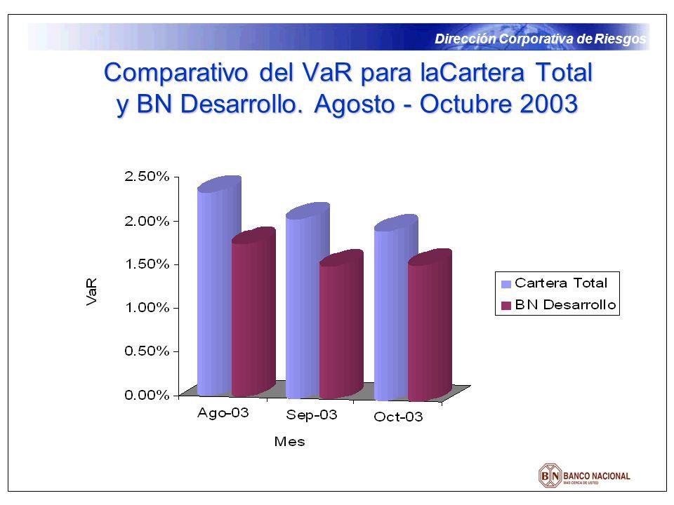 Comparativo del VaR para laCartera Total y BN Desarrollo