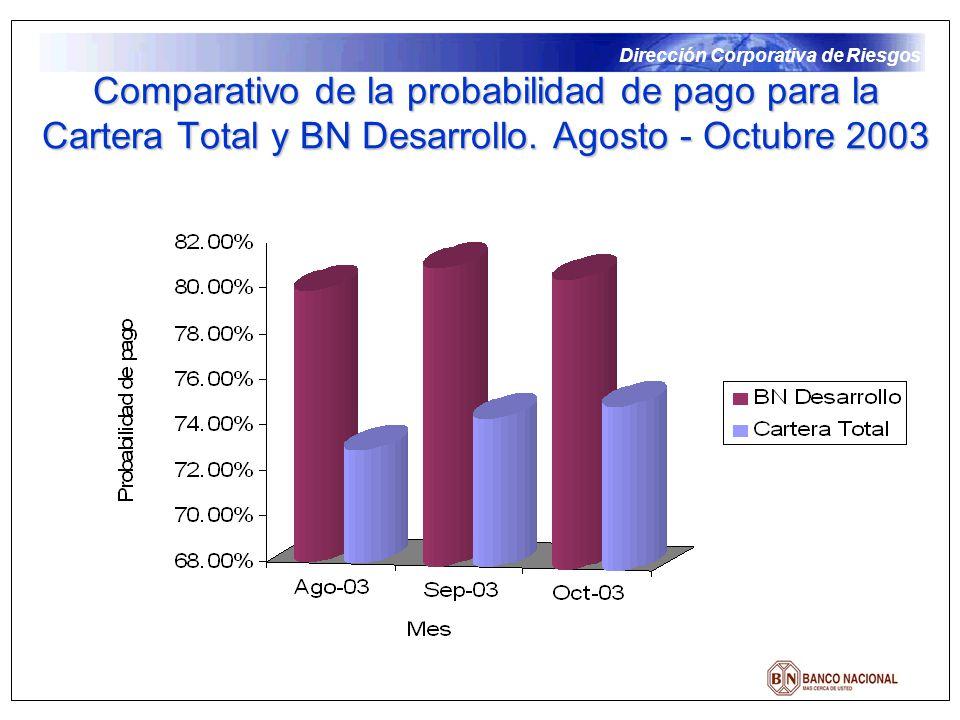 Comparativo de la probabilidad de pago para la Cartera Total y BN Desarrollo. Agosto - Octubre 2003