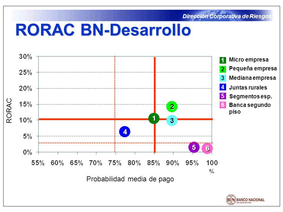 RORAC BN-Desarrollo RORAC 2 1 3 4 5 6 Probabilidad media de pago 1 2 3
