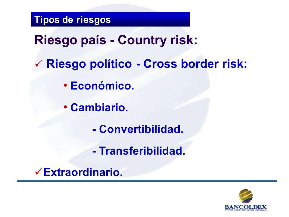 Riesgo país - Country risk: