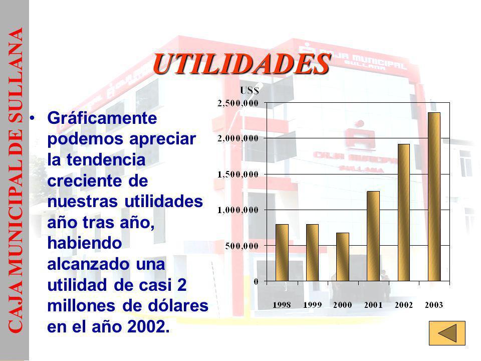 CAJA MUNICIPAL DE SULLANA
