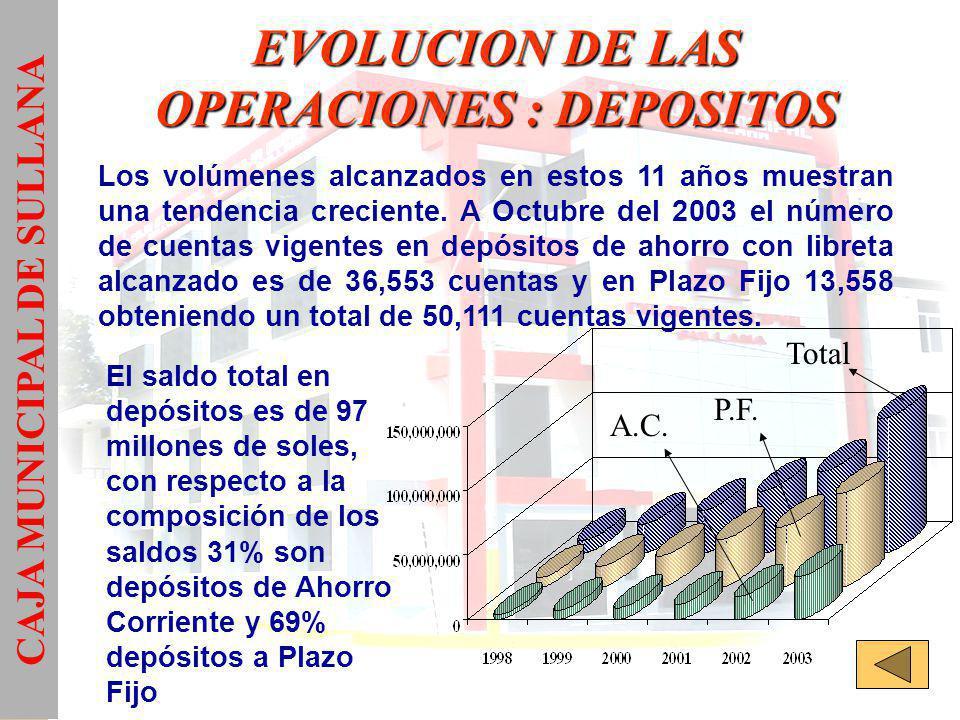 EVOLUCION DE LAS OPERACIONES : DEPOSITOS
