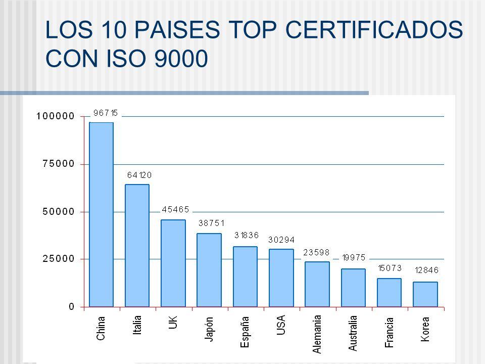 LOS 10 PAISES TOP CERTIFICADOS CON ISO 9000