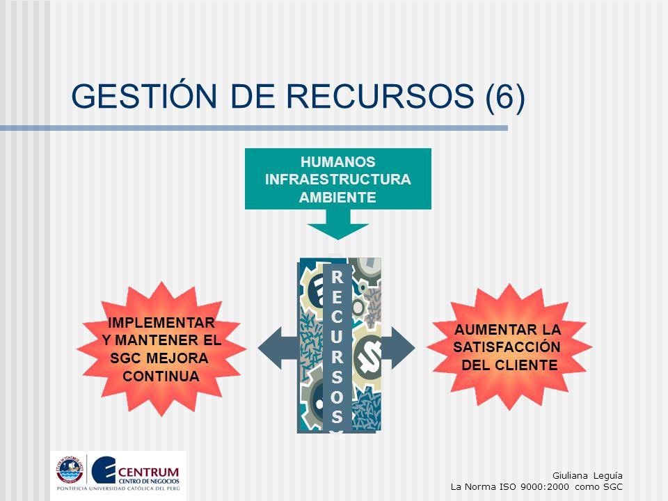 GESTIÓN DE RECURSOS (6) R E C U S O HUMANOS INFRAESTRUCTURA AMBIENTE