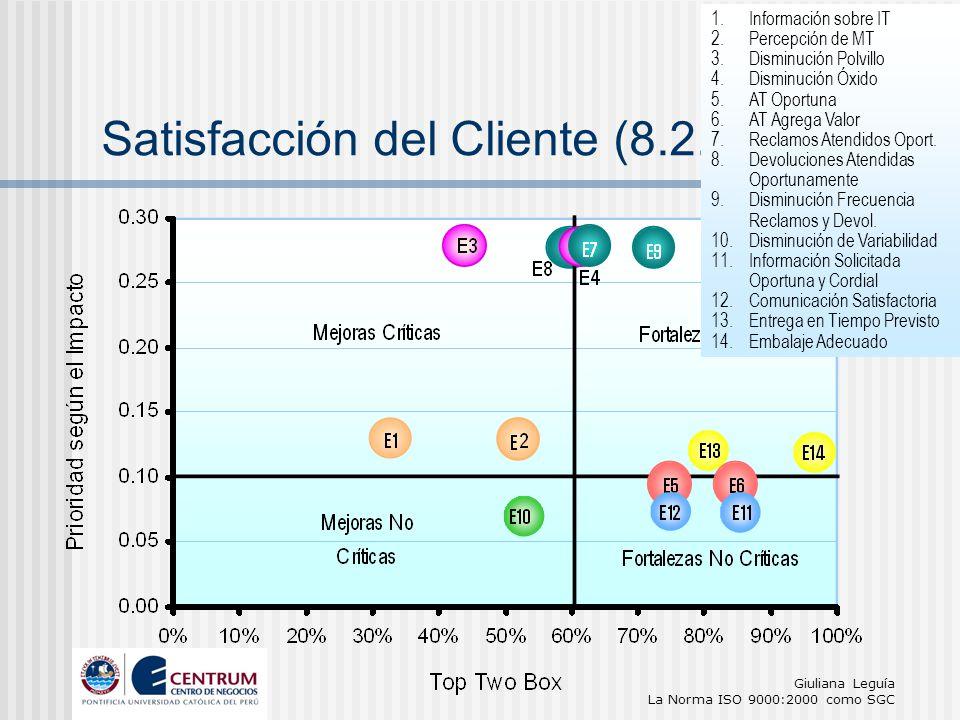 Satisfacción del Cliente (8.2.1)