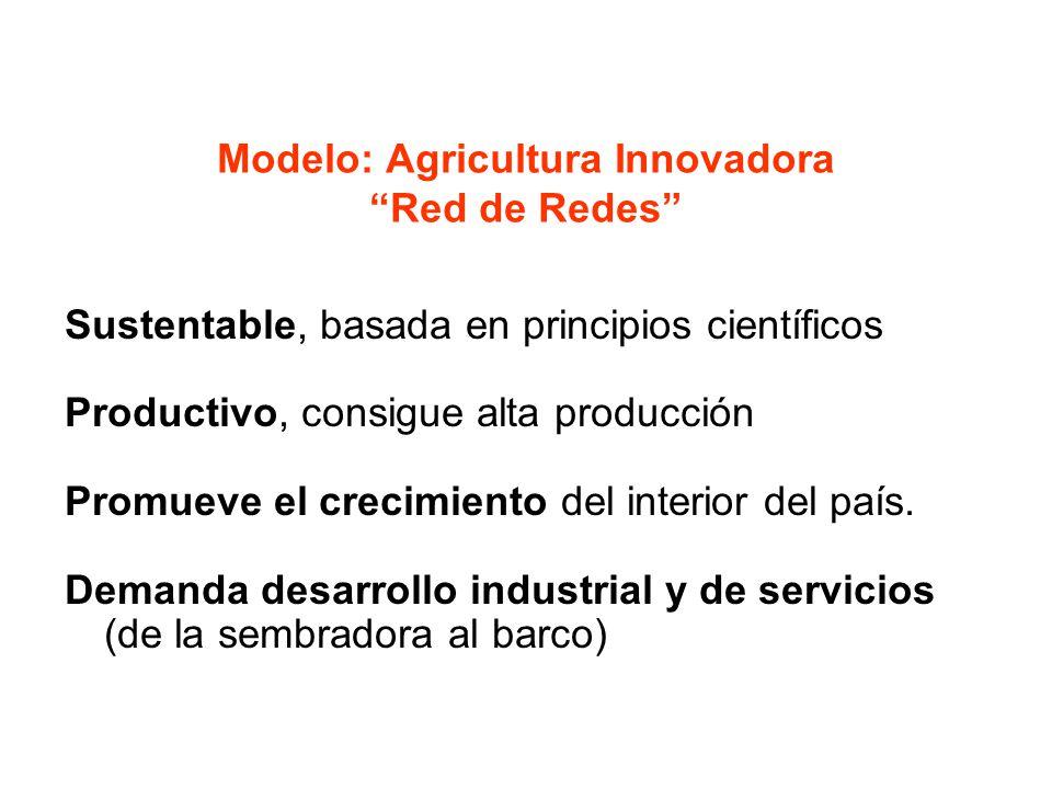 Modelo: Agricultura Innovadora Red de Redes