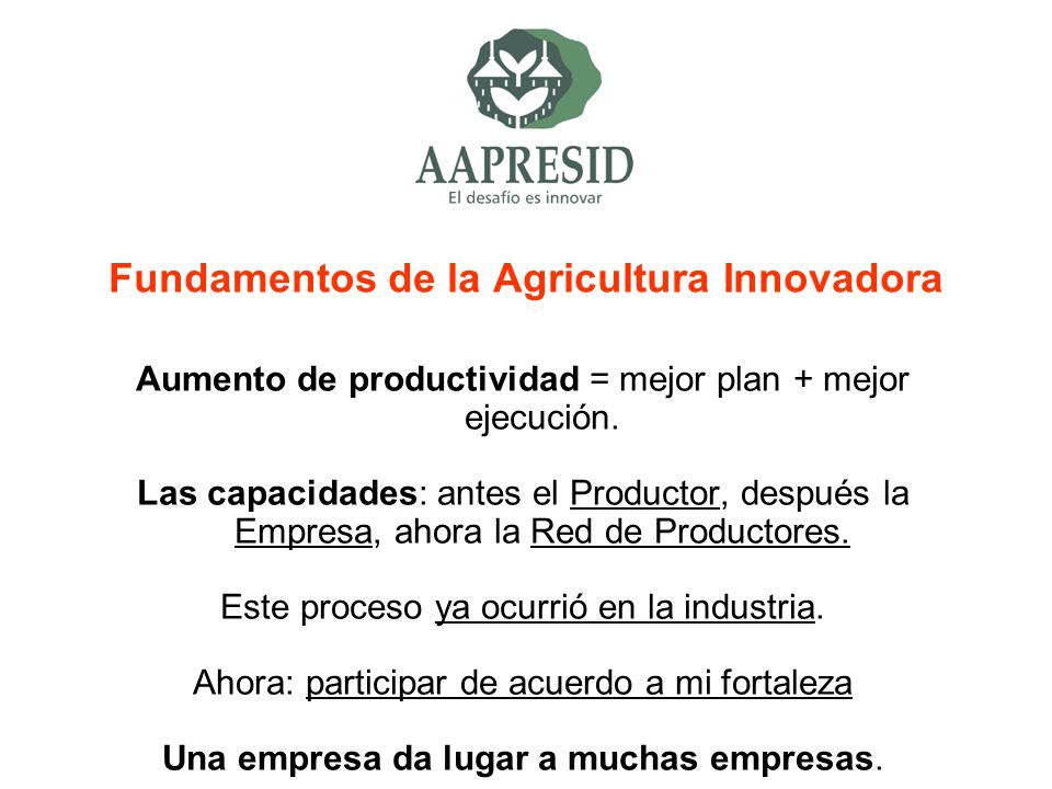 Fundamentos de la Agricultura Innovadora