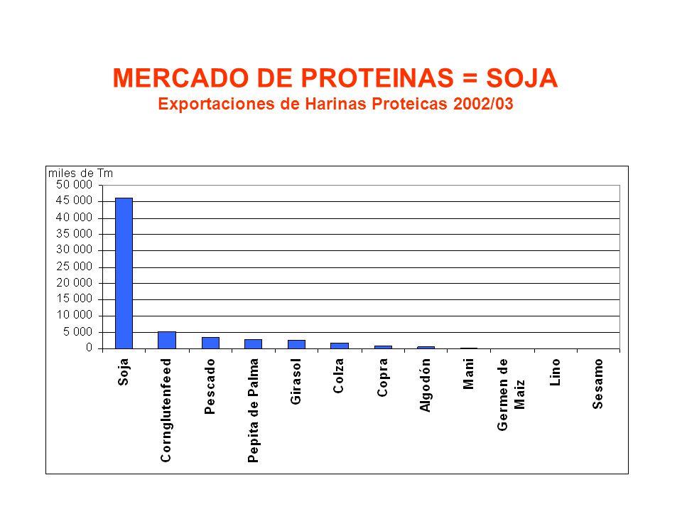 MERCADO DE PROTEINAS = SOJA Exportaciones de Harinas Proteicas 2002/03