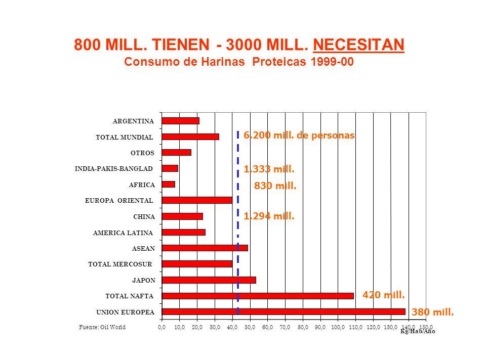 800 MILL. TIENEN - 3000 MILL. NECESITAN Consumo de Harinas Proteicas 1999-00