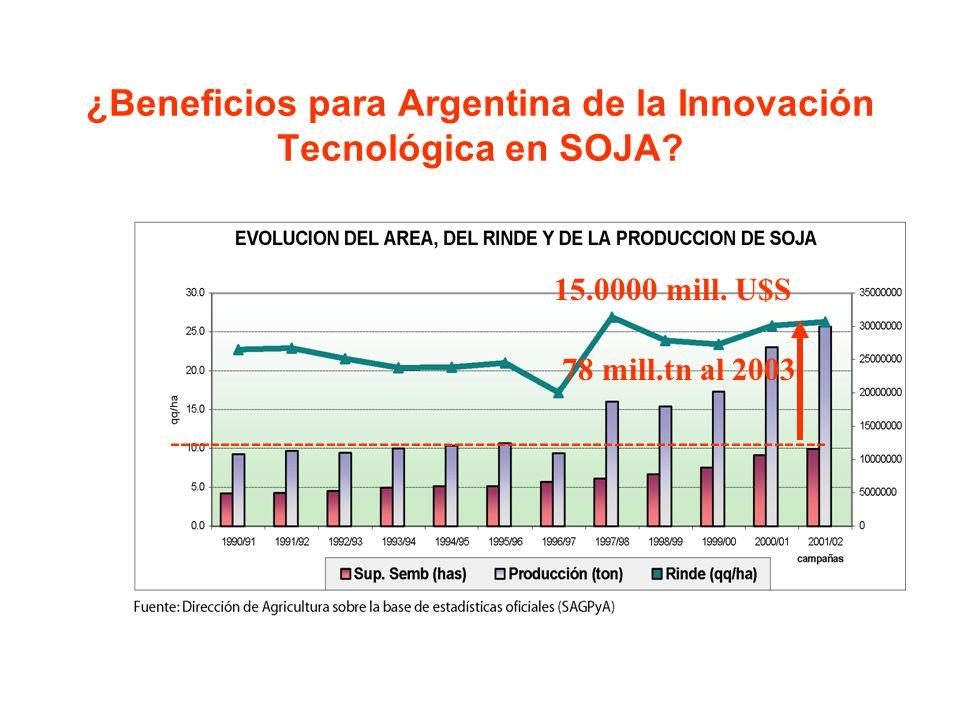 ¿Beneficios para Argentina de la Innovación Tecnológica en SOJA