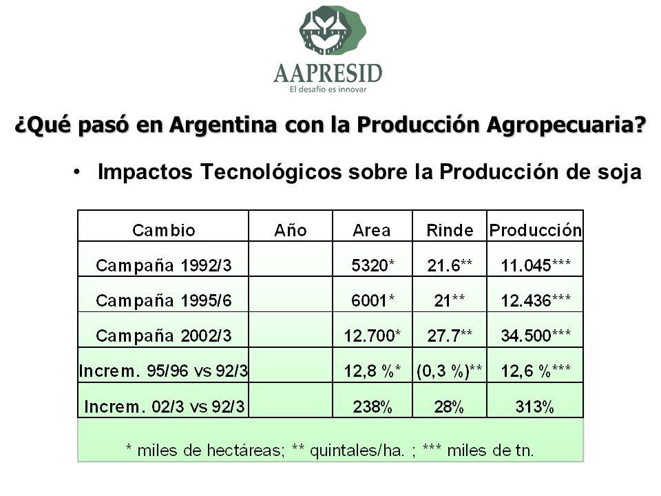 ¿Qué pasó en Argentina con la Producción Agropecuaria