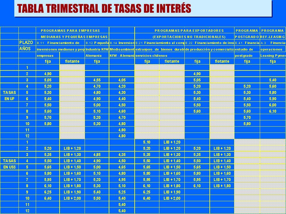 TABLA TRIMESTRAL DE TASAS DE INTERÉS