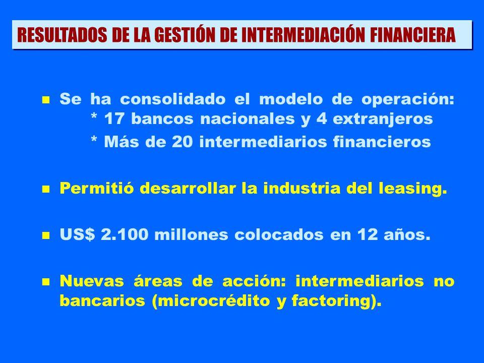 RESULTADOS DE LA GESTIÓN DE INTERMEDIACIÓN FINANCIERA