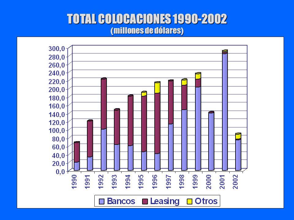 TOTAL COLOCACIONES 1990-2002 (millones de dólares)
