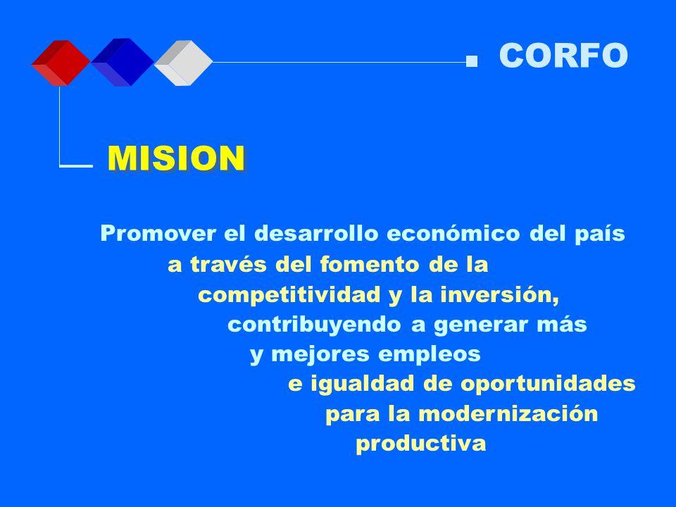 CORFO MISION.