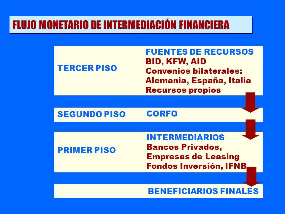 FLUJO MONETARIO DE INTERMEDIACIÓN FINANCIERA