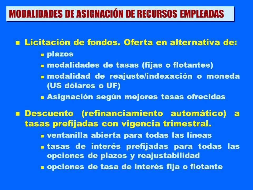 MODALIDADES DE ASIGNACIÓN DE RECURSOS EMPLEADAS