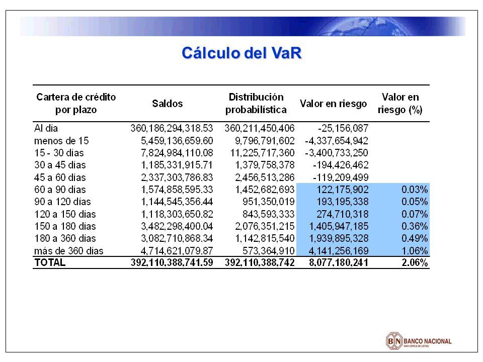 Cálculo del VaR