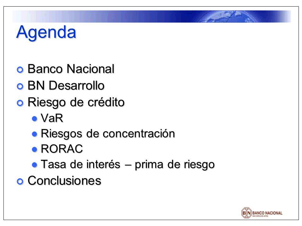 Agenda Banco Nacional BN Desarrollo Riesgo de crédito Conclusiones VaR