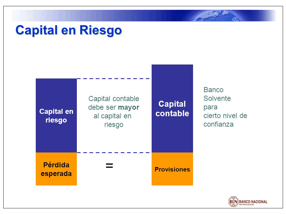= Capital en Riesgo Capital contable Banco Solvente Capital en