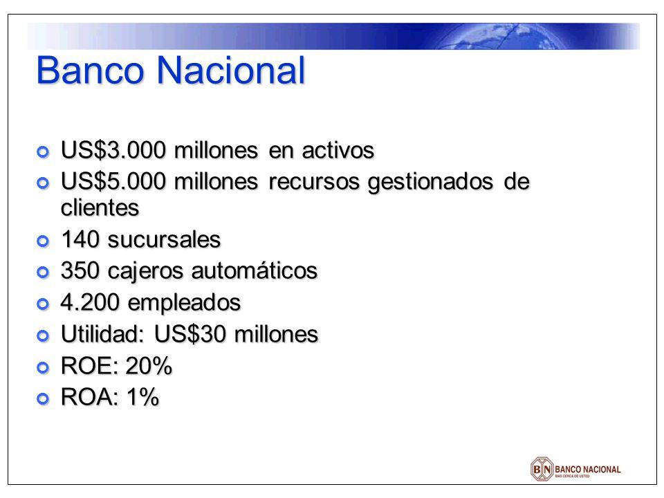 Banco Nacional US$3.000 millones en activos