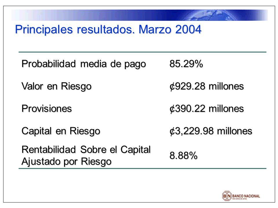 Principales resultados. Marzo 2004