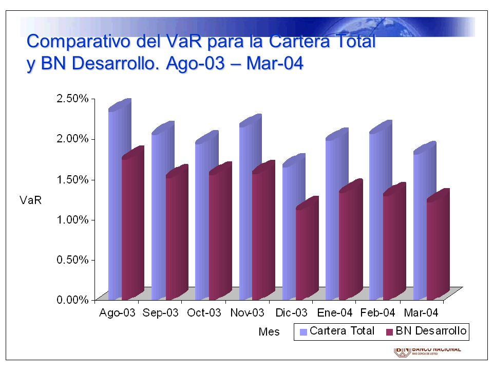 Comparativo del VaR para la Cartera Total y BN Desarrollo