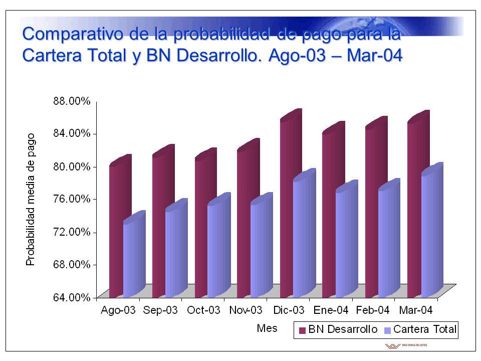 Comparativo de la probabilidad de pago para la Cartera Total y BN Desarrollo. Ago-03 – Mar-04
