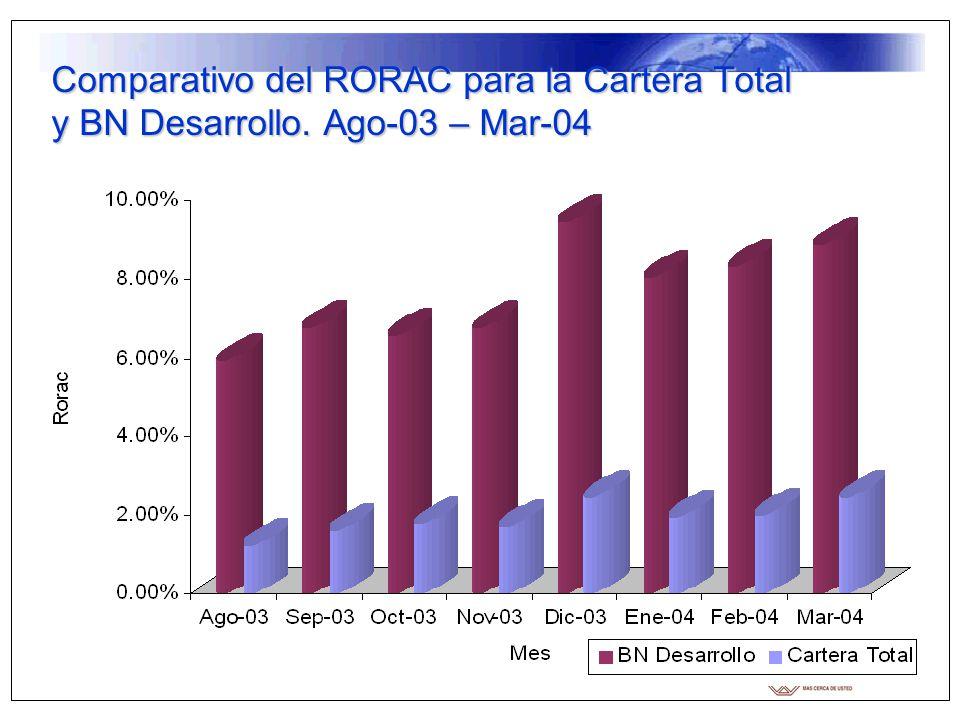 Comparativo del RORAC para la Cartera Total y BN Desarrollo