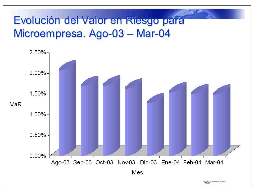 Evolución del Valor en Riesgo para Microempresa. Ago-03 – Mar-04