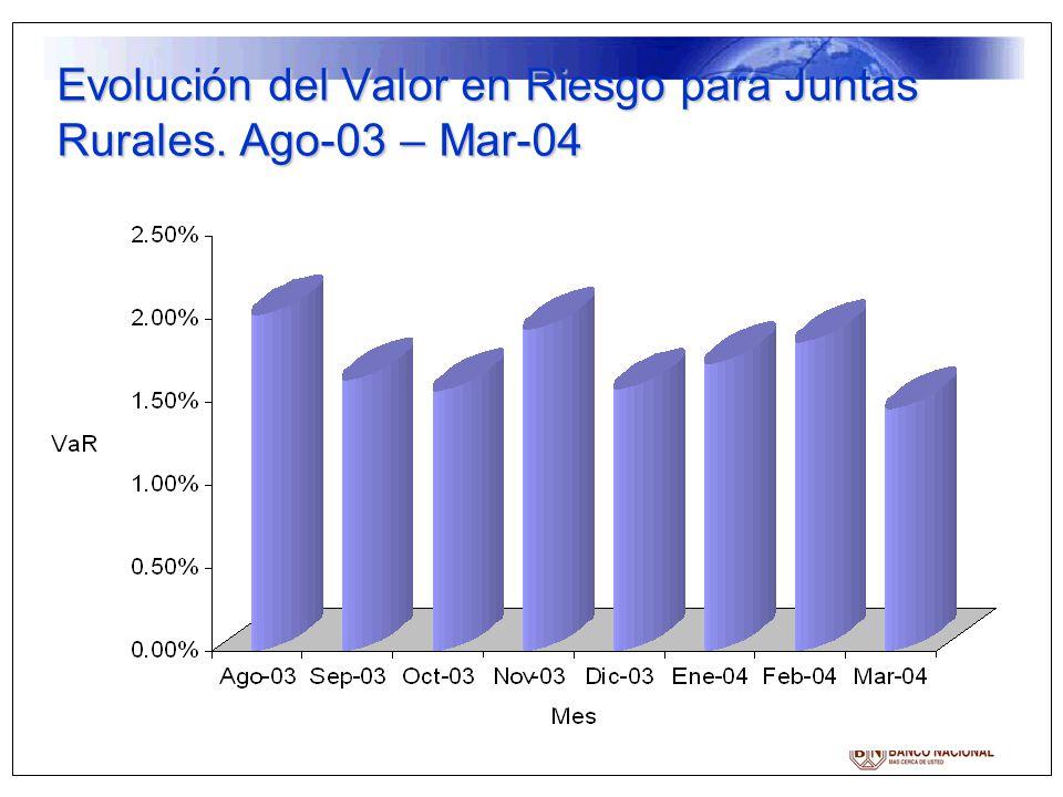 Evolución del Valor en Riesgo para Juntas Rurales. Ago-03 – Mar-04