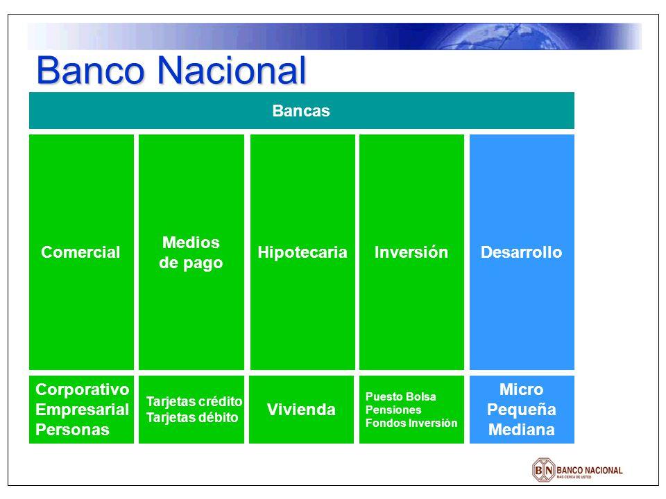 Banco Nacional Bancas Comercial Medios de pago Hipotecaria Inversión