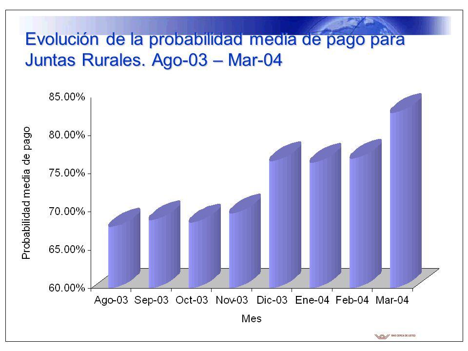Evolución de la probabilidad media de pago para Juntas Rurales